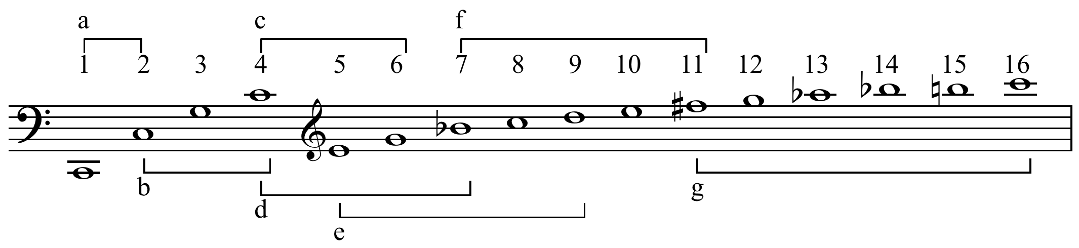 Overtone Series